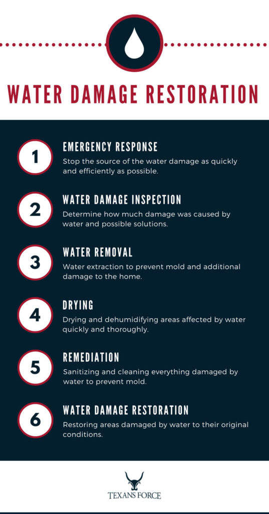 water damage restoration infographic