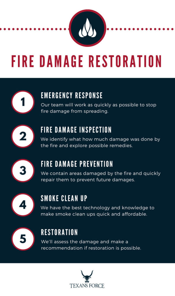 Fire Damage Restoration Infographic