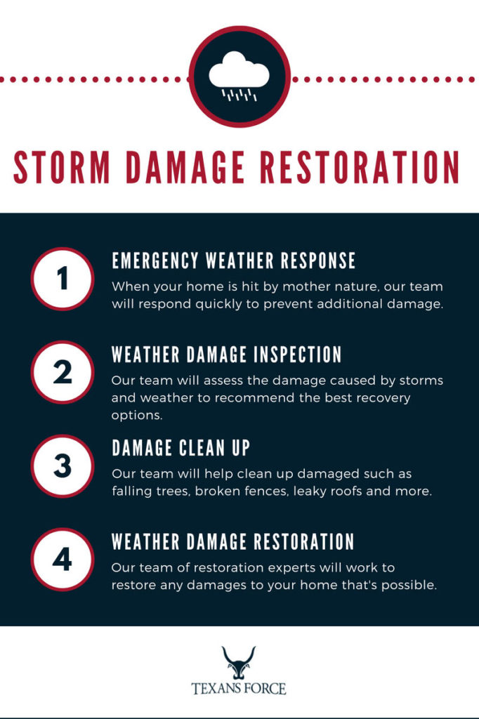 weather damage restoration infographic